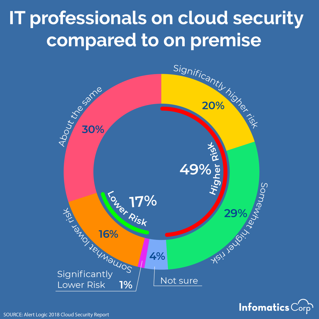 IT professionals on cloud security compared to on-premise: 49% higher risk, 17% Lower risk, 30% About the same, 4% Not sure